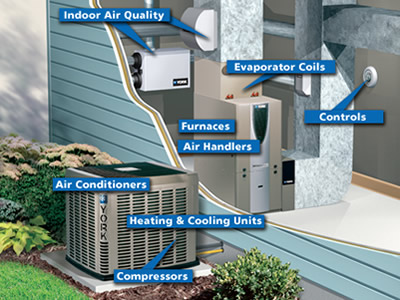 Image Result For Cost To Install Hvac System